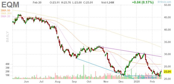 EQM Midstream Partners (NYSE:EQM)