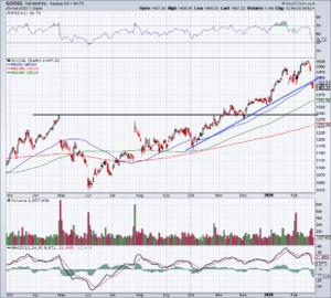 Top Stock Trades for Tomorrow No. 1: Alphabet (GOOGL)