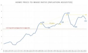Home price-to-wage ratio (inflation adjusted)