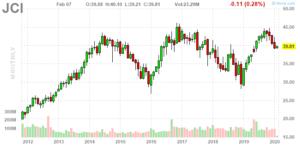 Johnson Controls (NYSE:JCI)