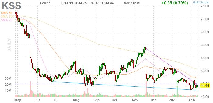 Kohl's Corporation (NYSE:KSS)