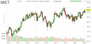 MetLife (NYSE:MET)