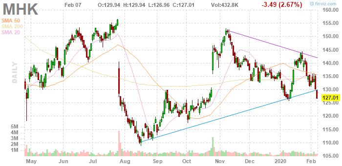 Mohawk Industries (NYSE:MHK)