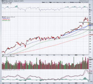 Top Stock Trades for Tomorrow No. 3: Microsoft (MSFT)