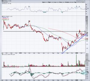 Chart of Nio stock
