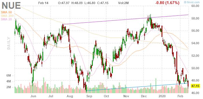Nucor Corporation (NYSE:NUE)