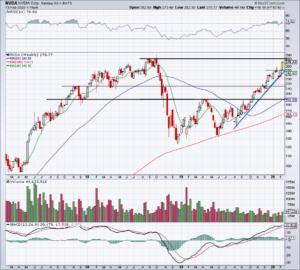 Top Stock Trades for Tomorrow No. 1: Nvidia (NVDA)