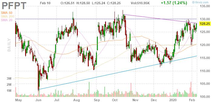 Proofpoint (NASDAQ:PFPT)