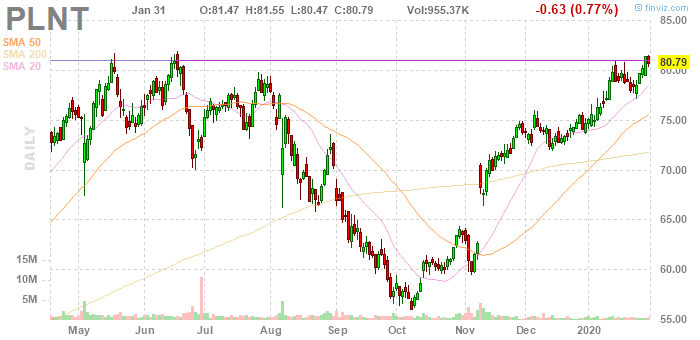 Planet Fitness (NYSE:PLNT)