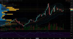 Roku Weekly Stock Chart