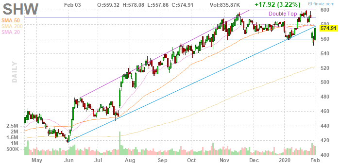 Sherwin-Williams (NYSE:SHW)