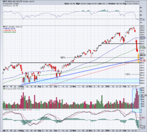 Top Stock Trades for Tomorrow No. 1: S&P 500 ETF (SPY)