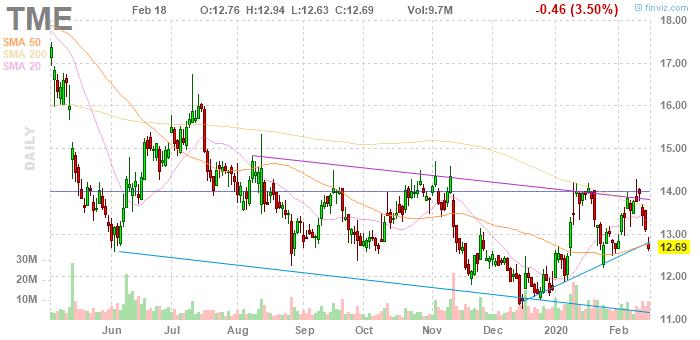 Tencent Music Entertainment (NYSE:TME)