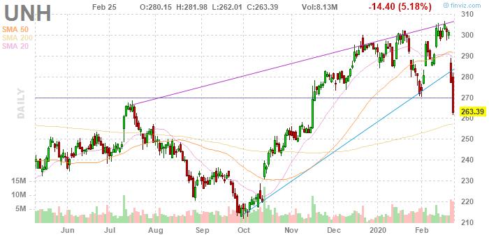 UnitedHealth Group (NYSE:UNH)