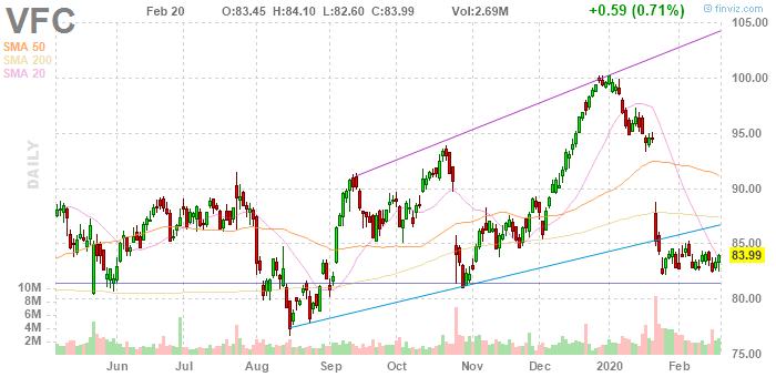 V.F. Corporation (NYSE:VFC)