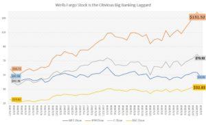Wells Fargo stock versus other big banks
