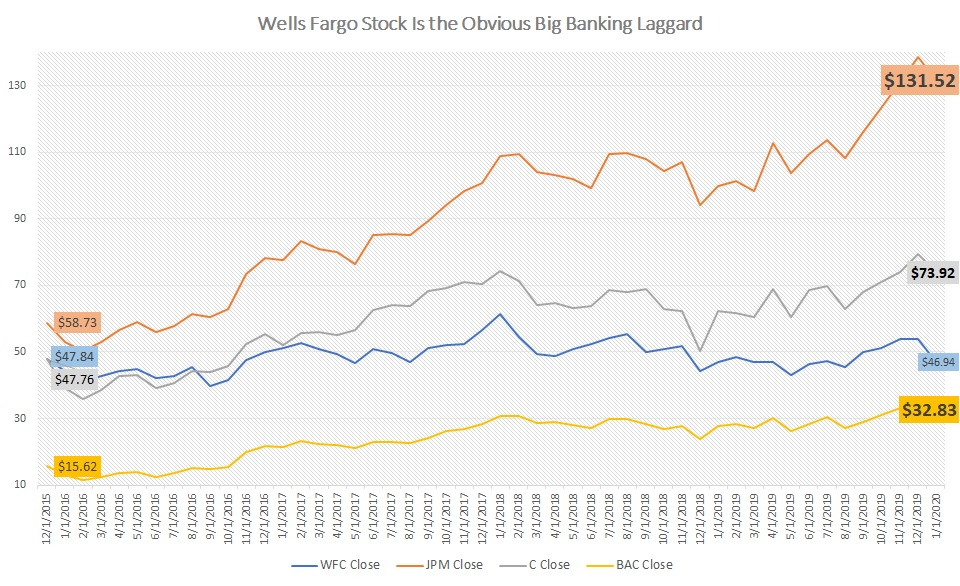 Wells Fargo Stock Can't Erase Scandals of the Past ...