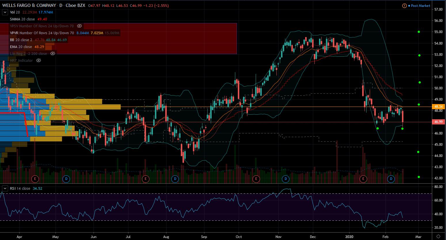 Wells Fargo Stock Chart