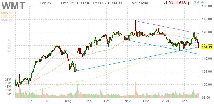 Walmart (NYSE:WMT)