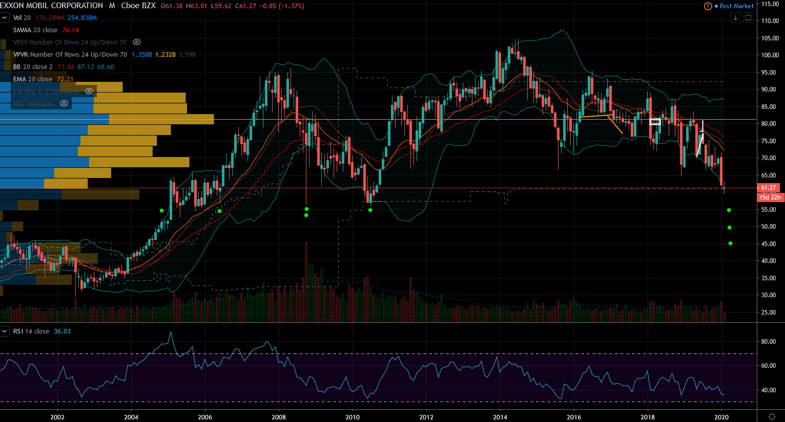 Exxon Monthly Stock Chart