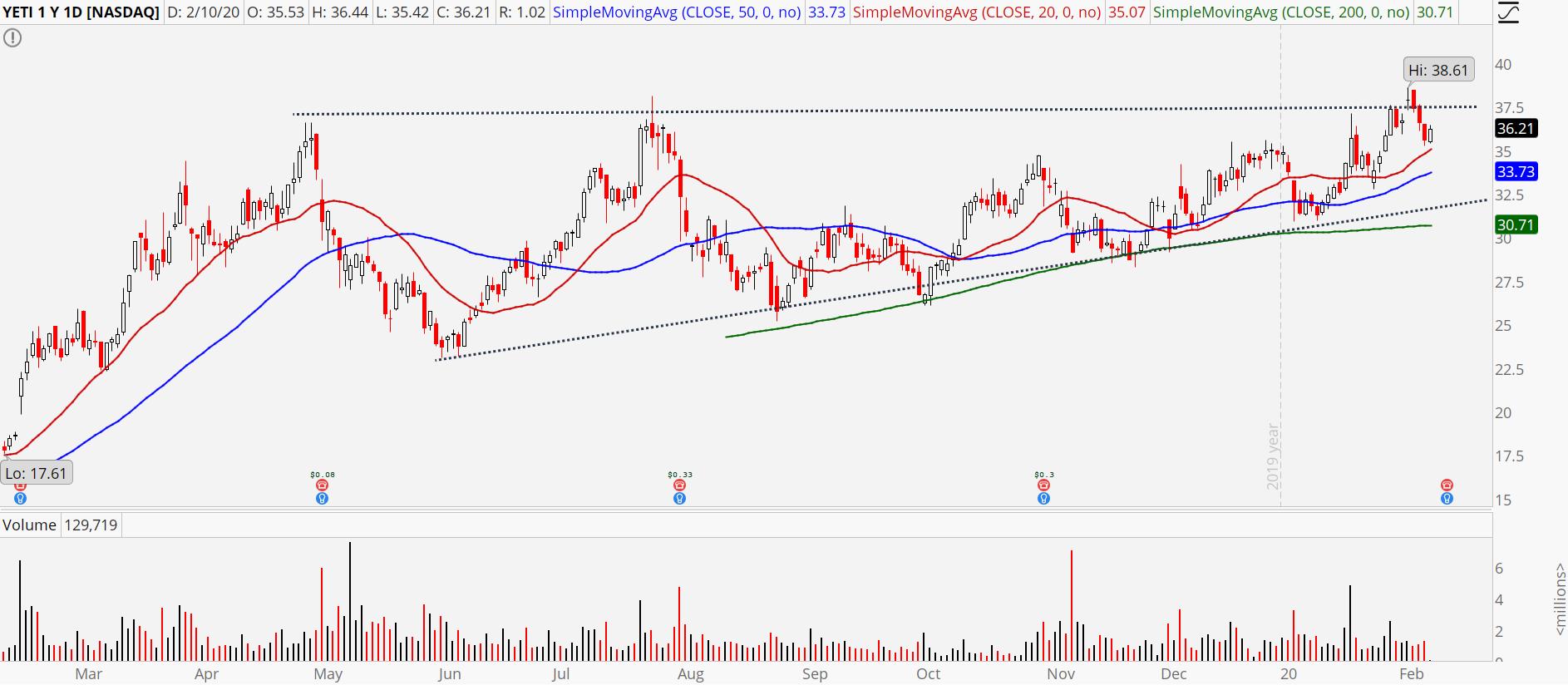 Yeti (YETI) stock chart