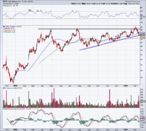 Top Stock Trades for Tuesday No. 4: Yeti (YETI)