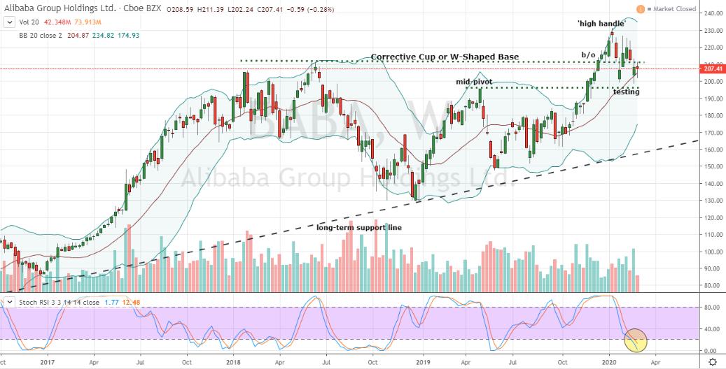 Chinese Tech Stocks to Buy: Alibaba (BABA)