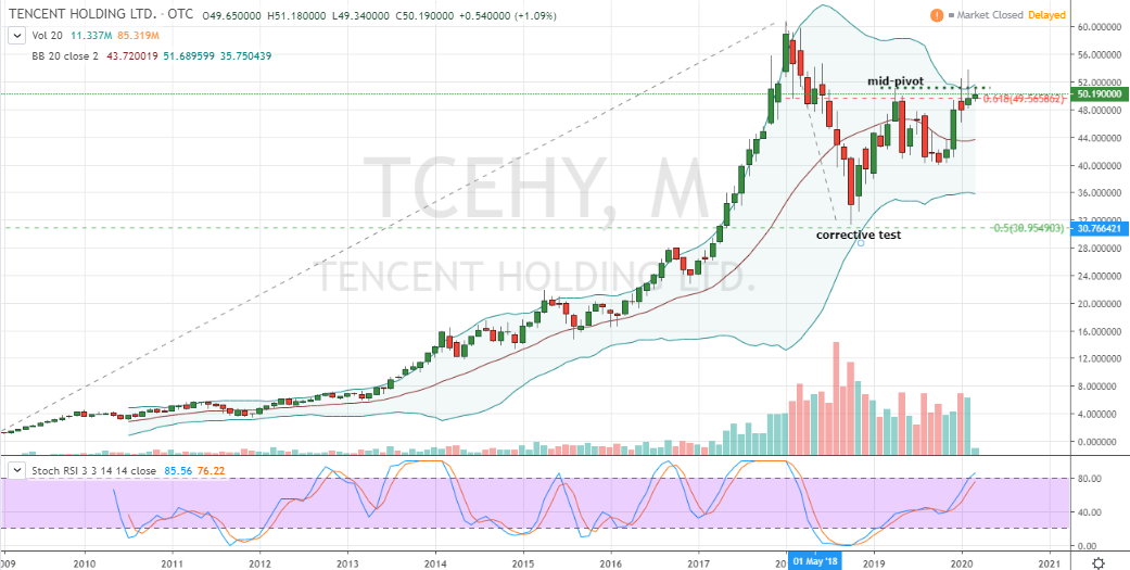 Tencent (TCEHY)