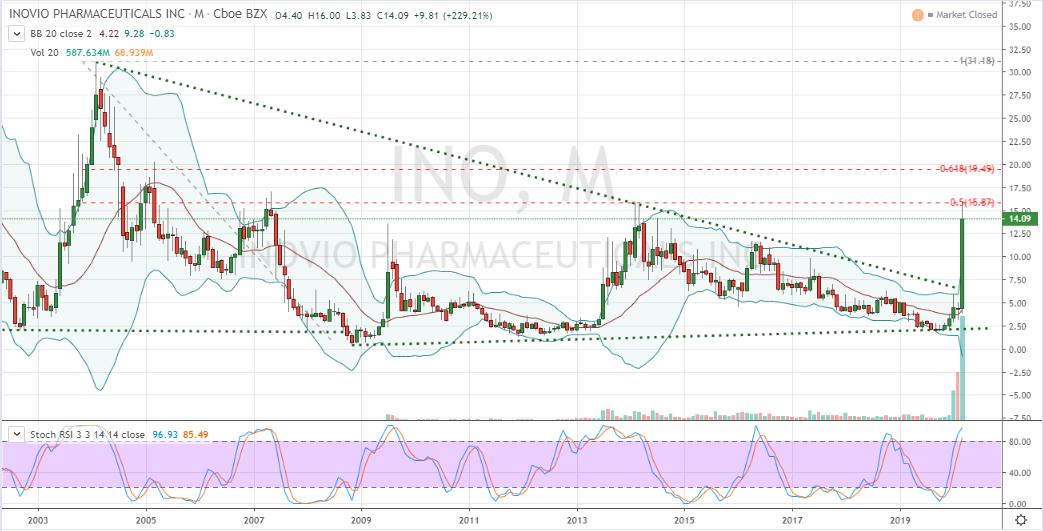 INO Stock Price Monthly Chart