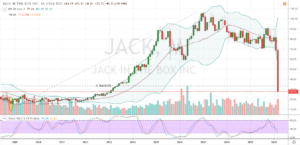 Restaurant Stocks to Buy: Jack in the Box (JACK)