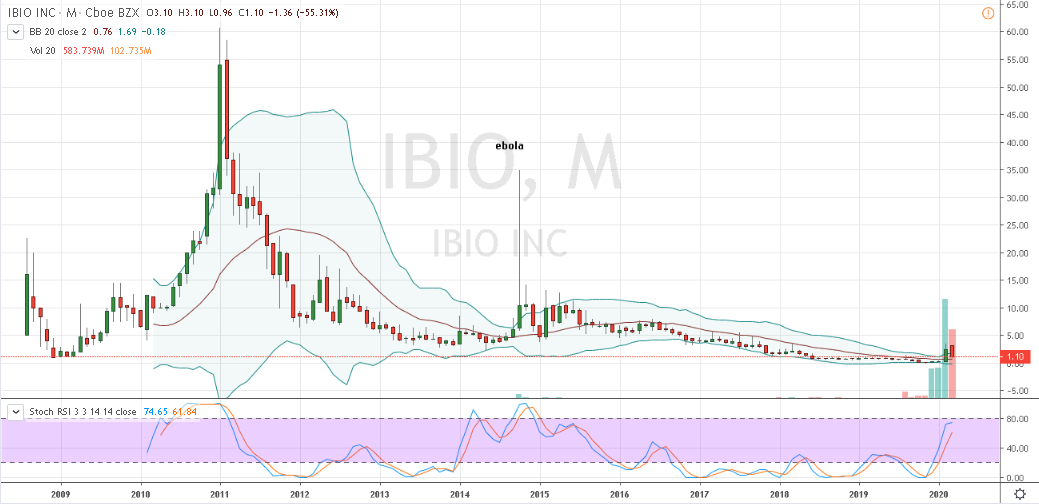 IBIO Stock Monthly Price Chart