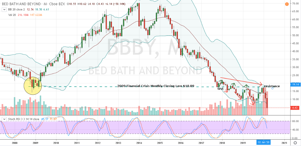 Bed Bath and Beyond (BBBY)