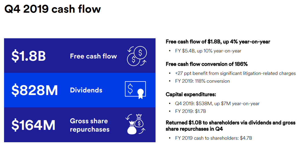 MMM Is A Free Cash Flow Giant Poised To Do Well This Year