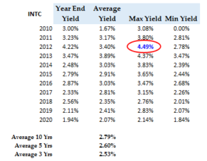 INTC stock - Div Yield