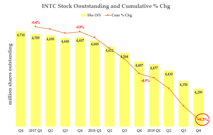 INTC - Shares Outstanding