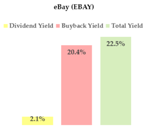 EBAY stock-dividend stocks