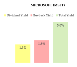 MSFT stock - Dividend and Buybacks