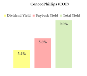 COP stock - high dividend yield stock