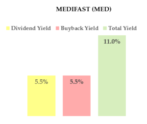 MED stock - high yield dividend stock