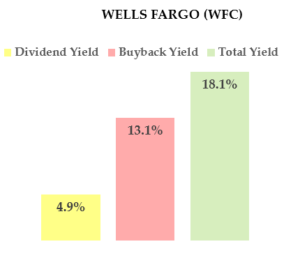 WFC stock - high dividend yield stock