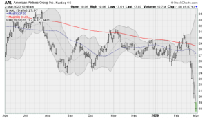 AirlineStockstoSell: American Airlines (AAL)