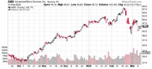 AMD Six Month Chart