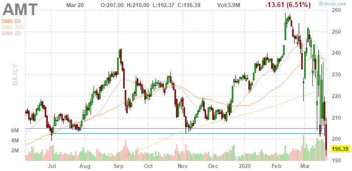 American Tower (NYSE:AMT)