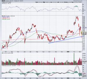 Top Stock Trades for Tomorrow No. 1: Amazon (AMZN)