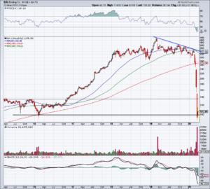 Top Stock Trades for Tuesday No. 3: Boeing (BA)