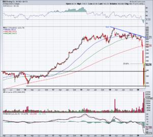 Top Stock Trades for Tomorrow No. 4: Boeing (BA)