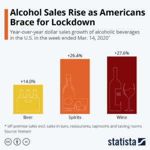 Chart of Beer Sales