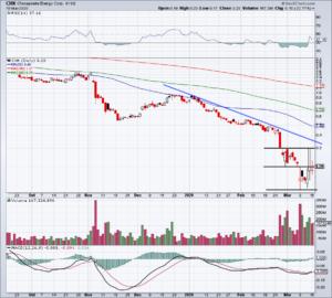 Chart of CHK stock