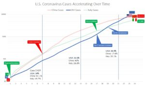 U.S. coronavirus cases accelerating