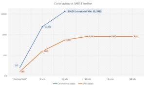 Coronavirus vs. SARS timeline